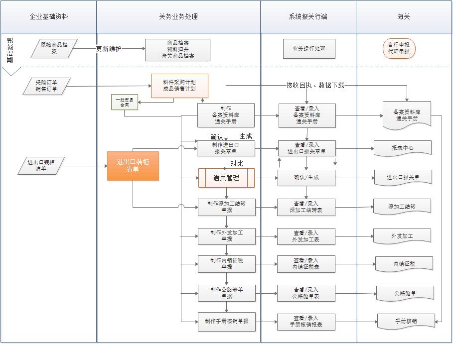 报关行通关软件业务流程图