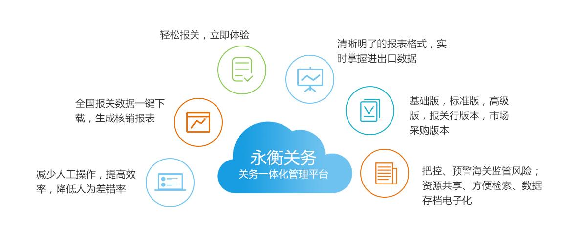 永衡关务_报关行市场采购软件