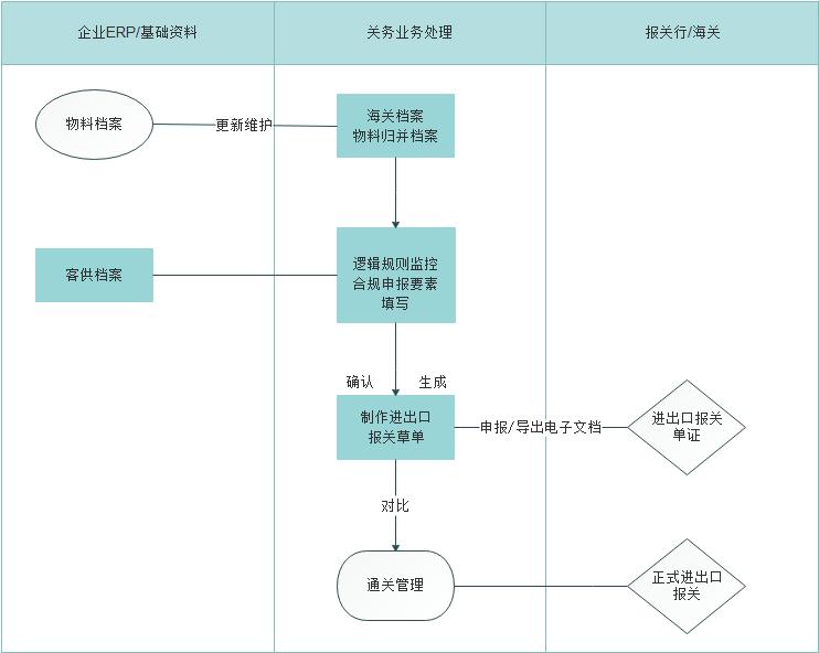 永衡关务一般贸易报关管理软件流程图