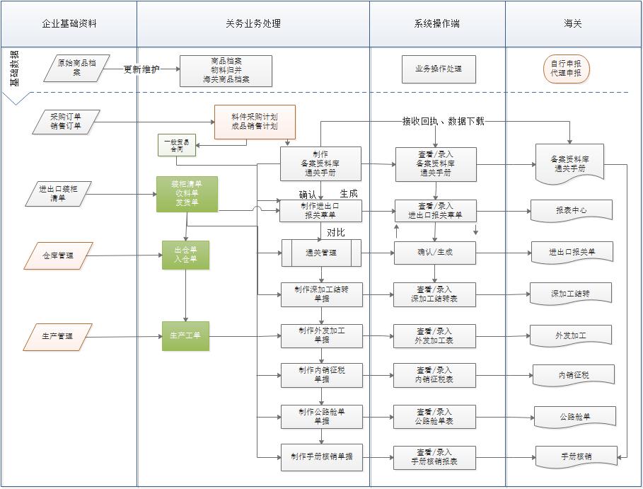 金关二期管理软件业务流程图1