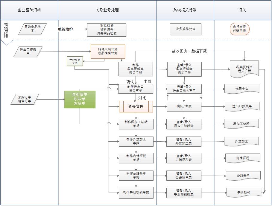 加工贸易关务管理软件系统
